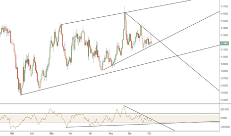 EURUSD: EU DAILY CHANNEL/WEDGE - TRIANGULATION = END OF CONSOLIDATION?