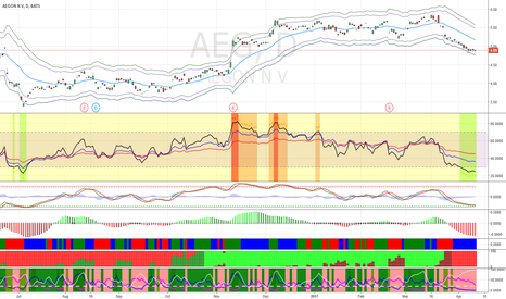 AEG: Buy AEG for short-term bounce.
