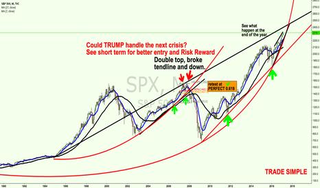 SPX: 2017 is the key for next trendline