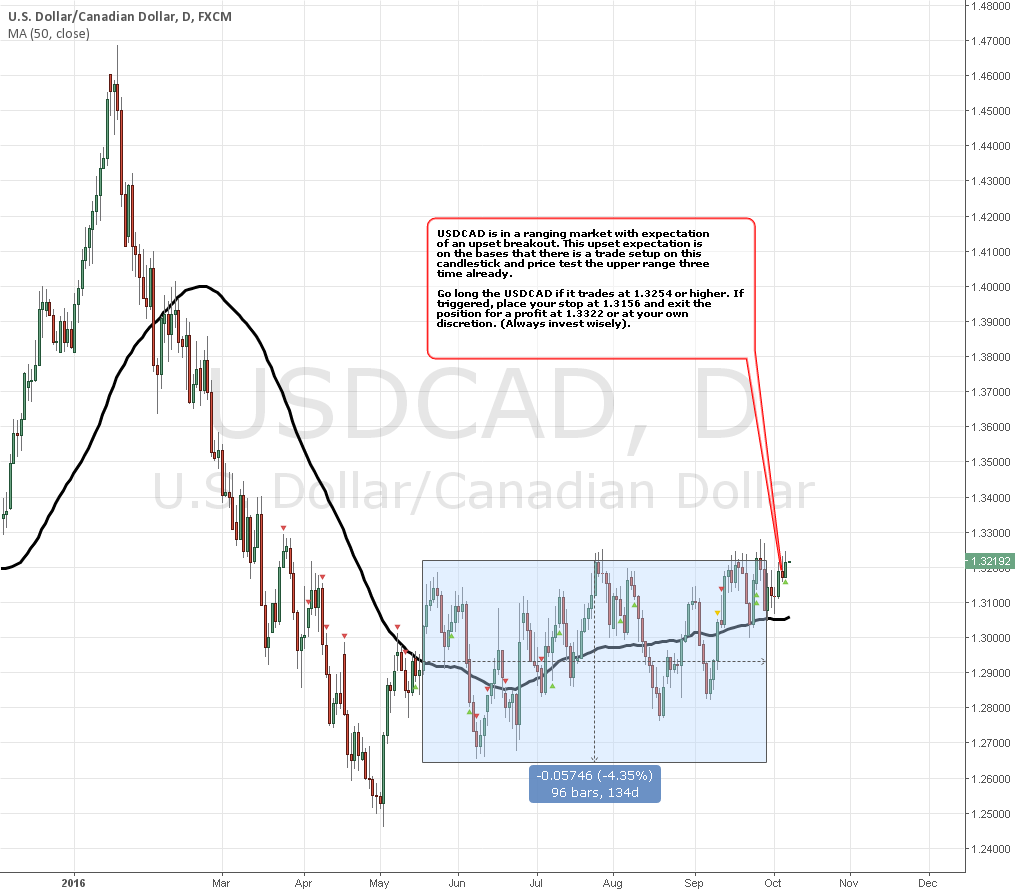 USDCAD - BULLISH Strategy