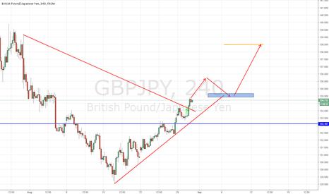 GBPJPY: GBP/JPY - LONG OPPORTUNITY