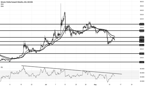 BTCUSD3M: Bitcoin support and resistance levels