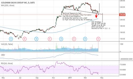 GS: GS confirms Head & Shoulders (TOP) breakout on downside