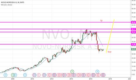 NVO: long