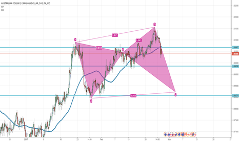 AUDCAD: Butterfly Pattern forming on AUDCAD