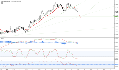 NZDUSD: NZDUSD long is coming soon