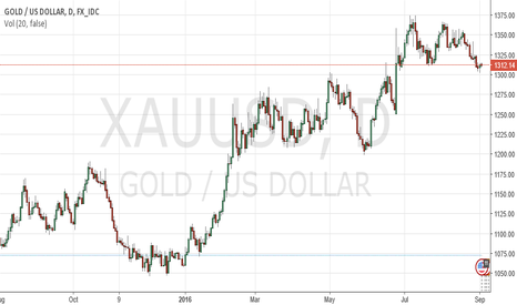 XAUUSD: Non Farm Payrolls impact on Gold by ForexSQ