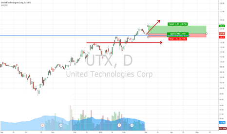 UTX: PRICE/VOLUME TEST