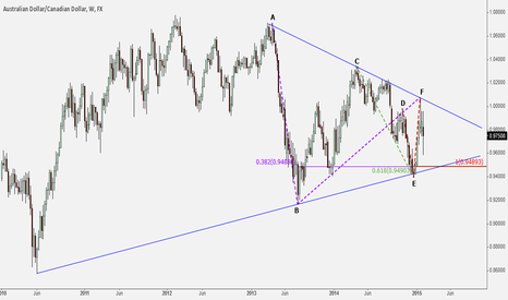 AUDCAD: AUD/CAD weekly bear target