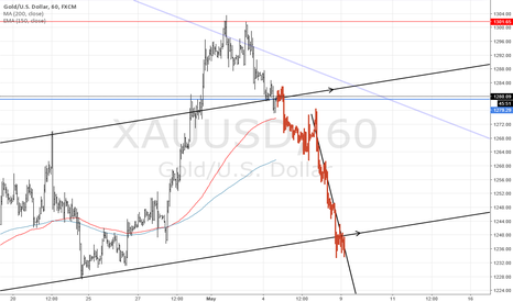 XAUUSD: gold may head lower