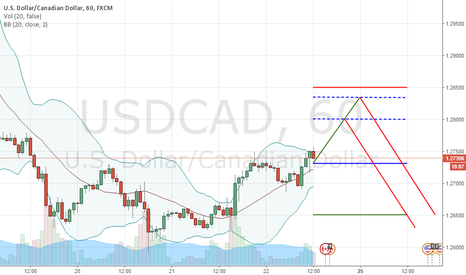 USDCAD: UP & DOWN | 1.2740/1.2730