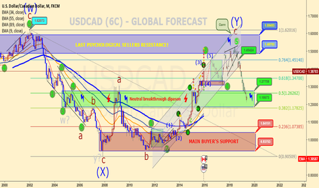 USDCAD: USDCAD (6C) - GLOBAL FORECAST!