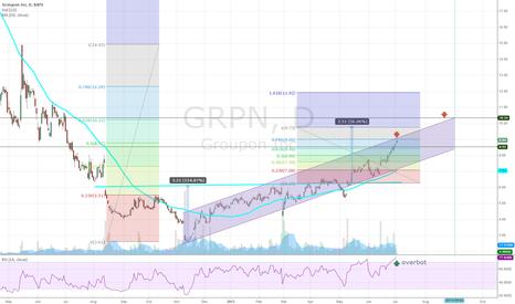 GRPN: grpn