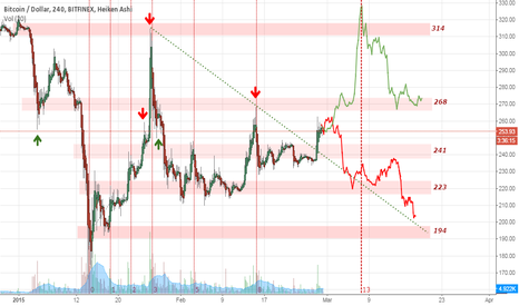 BTCUSD: Important level battle