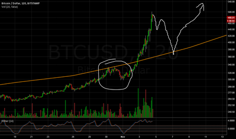 BTCUSD: Correction due for BTC