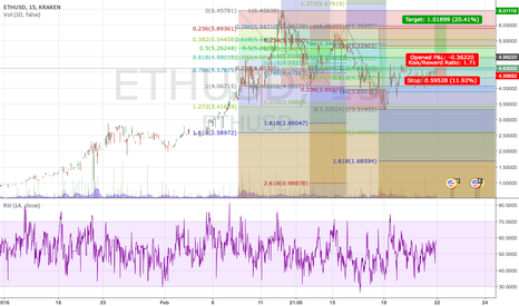 ETHUSD: ETHUSD heading back up?