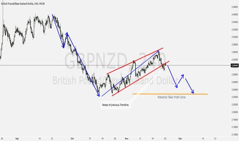 GBPNZD: GBPNZD 240M: Breakout of Trendline + Retest