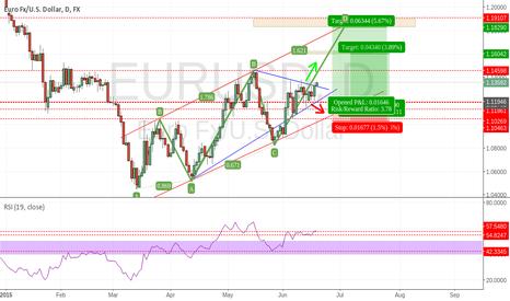 EURUSD: EURODOLLAR UPDATE : Triangle has broken through the top