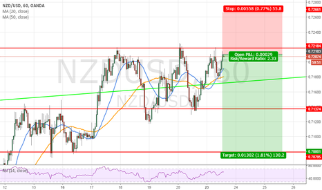 NZDUSD: intraday/swing trade test 3 time the 0.7215 and not pass