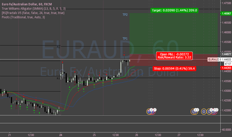 EURAUD: EURAUD Long (short-term)