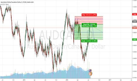 AUDCAD: AUDCAD Short at overhead Resistance