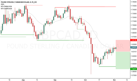 GBPCAD: GBPCAD short Daily
