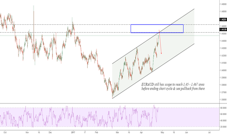 EURAUD: EURAUD: Further Upside
