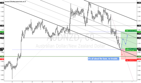 AUDNZD: AUDNZD Looking For a Base