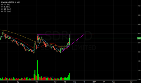 SDRL: Looking for a breakout