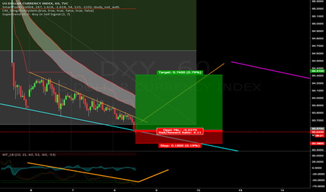 DXY: there it is: bullish (falling wedge)