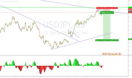 USDJPY: Another short opp on JPY