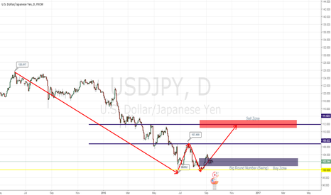USDJPY: USDJPY Weekly Analysis