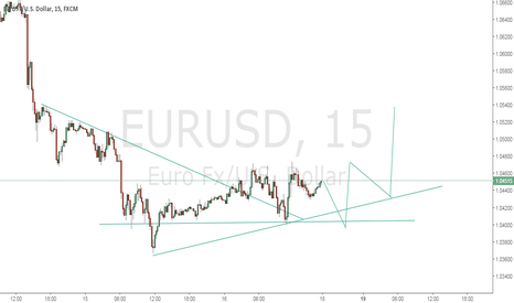 EURUSD: short term idea