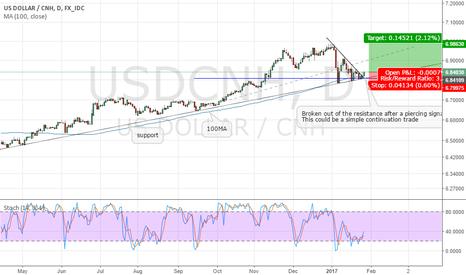 USDCNH: USDCNH breakout - bullish move expected.