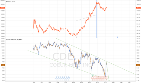 CDE: Золото, супер долгосрочный шорт