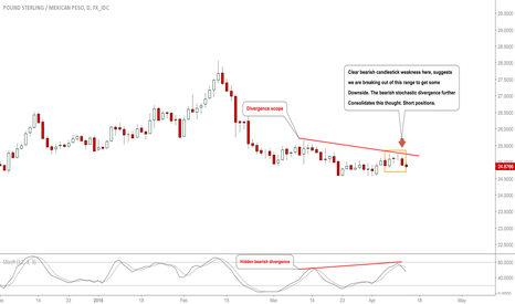 GBPMXN: #GBPMXN: Bear Conviction Seen, Downside to Be Seen! #Forex