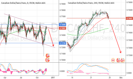 CADCHF: The trend has changed