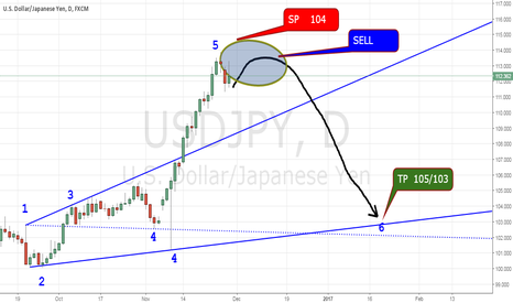 USDJPY: SELL USDJPY DAILLY
