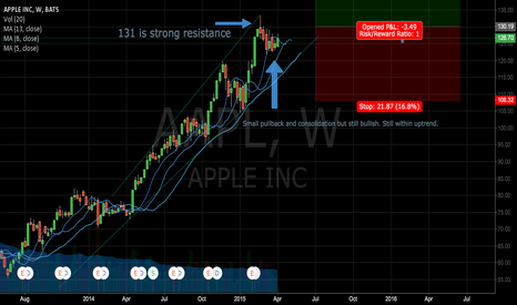 AAPL: AAPL Future before Options Expire