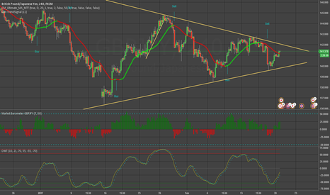 GBPJPY: GBPJPY - Wedge Pattern Trade