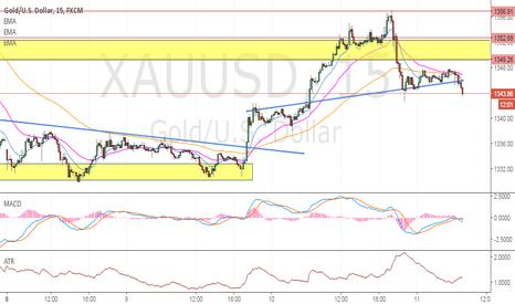 XAUUSD: Sell Signal