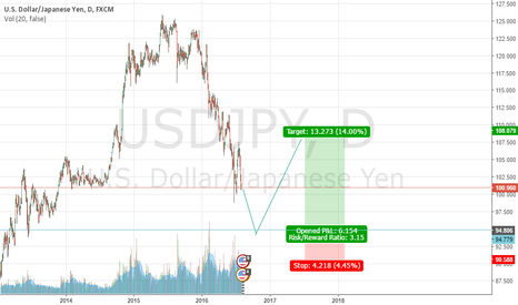 USDJPY: USDJPY must wait Until