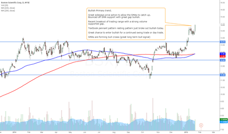 BSX: BSX - Bullish Swing Trade Setup