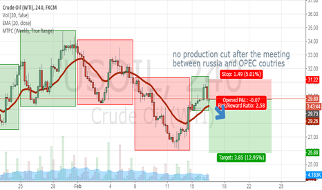 USOIL: Short OIL for no production cut