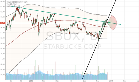 SBUX: Watching point~