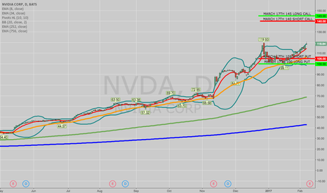 NVDA: OPENING: NVDA 100/105/140/145 IRON CONDOR