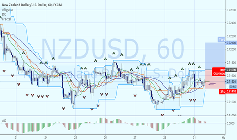 NZDUSD: Покупка NZDUSD. Цель 0.7210