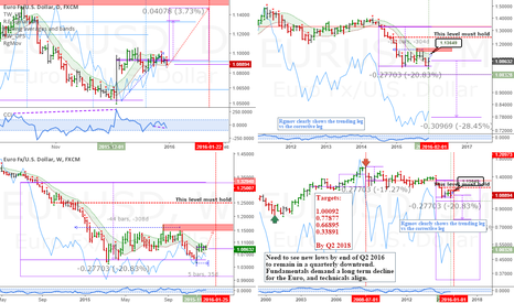 EURUSD: EURUSD: Long term forecast and multitimeframe analysis