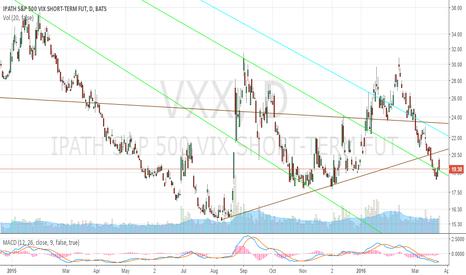 VXX: VXX Since-2015 View (3/242016)