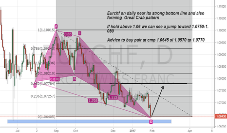 EURCHF: Eurchf long advice on Strong bottom and Deep Crab pattern